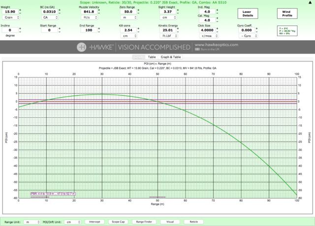 「ChairGun Pro」で計算した10m〜100mの弾道